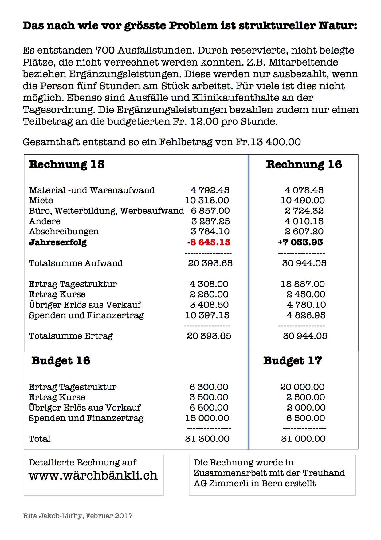 Jahresberich WB16   4
